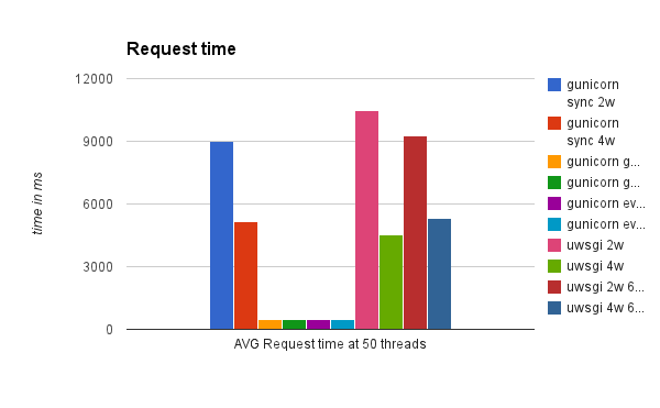 outside_req.py time